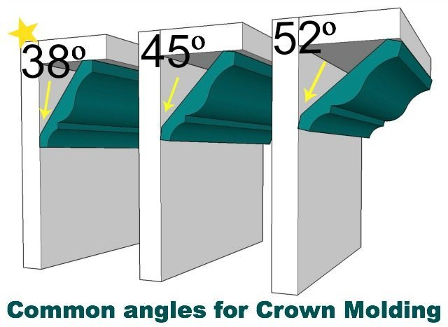 Common Crown Molding Angles Sawdust Girl 174